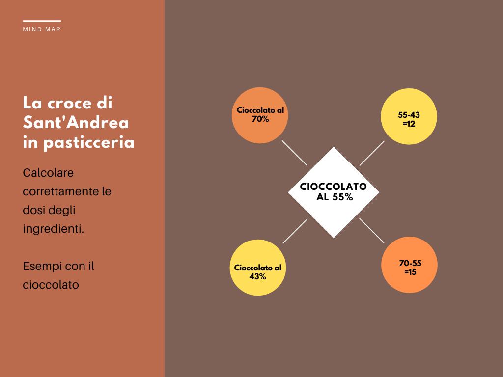 croce-santandrea-cioccolato